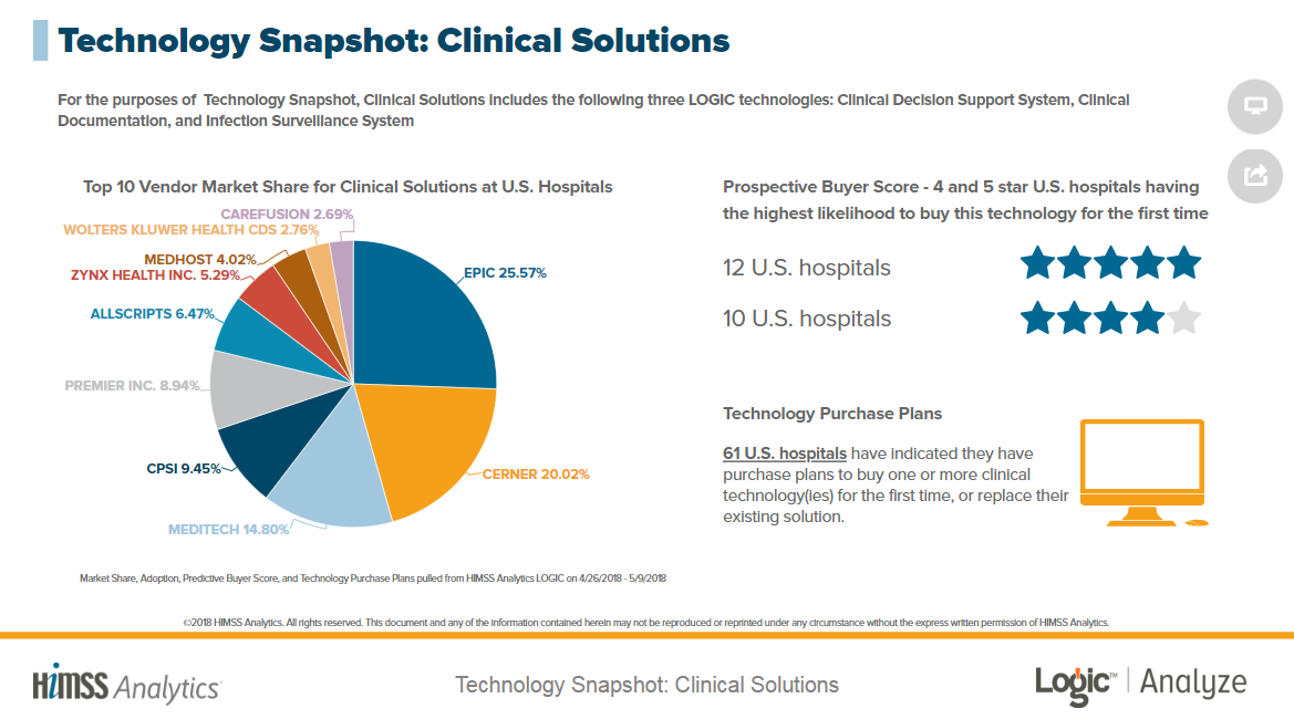 Clinical Solutions Technology Snapshot